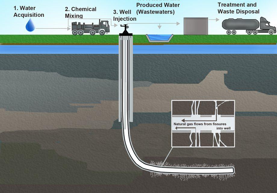 Qué es el fracking; ¿El mejor invento minero?
